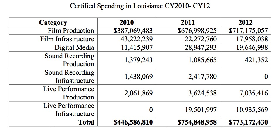 Certified Spending in Louisiana EX-2
