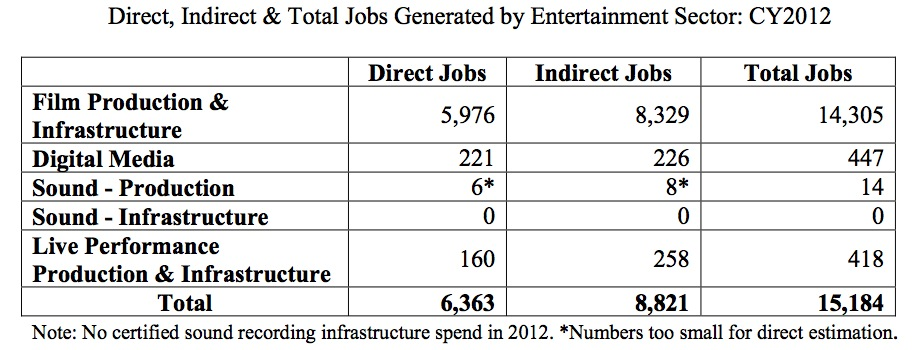Louisiana Direct Indirect and Total Jobs Generated by Entertainment Sector EX-4
