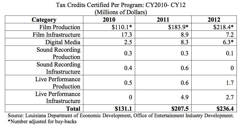 Louisiana Tax Credits Certified Per Program EX-1