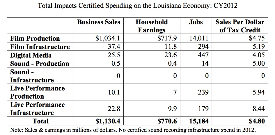 Total Impacts Certified Spending on the Louisiana Economy EX-3