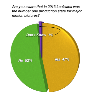 Are you aware that in 2013 Louisiana was the number one production state for major motion pictures?