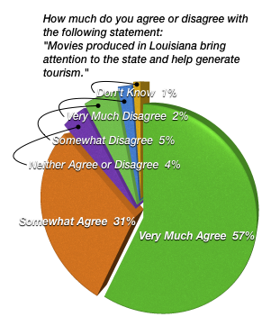 """How much do you agree or disagree with the following statement: """"Movies produced in Louisiana bring attention to the state and help generate tourism."""""""
