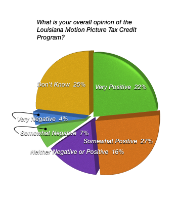 What is your overall opinion of the Louisiana Motion Picture Tax Credit Program?